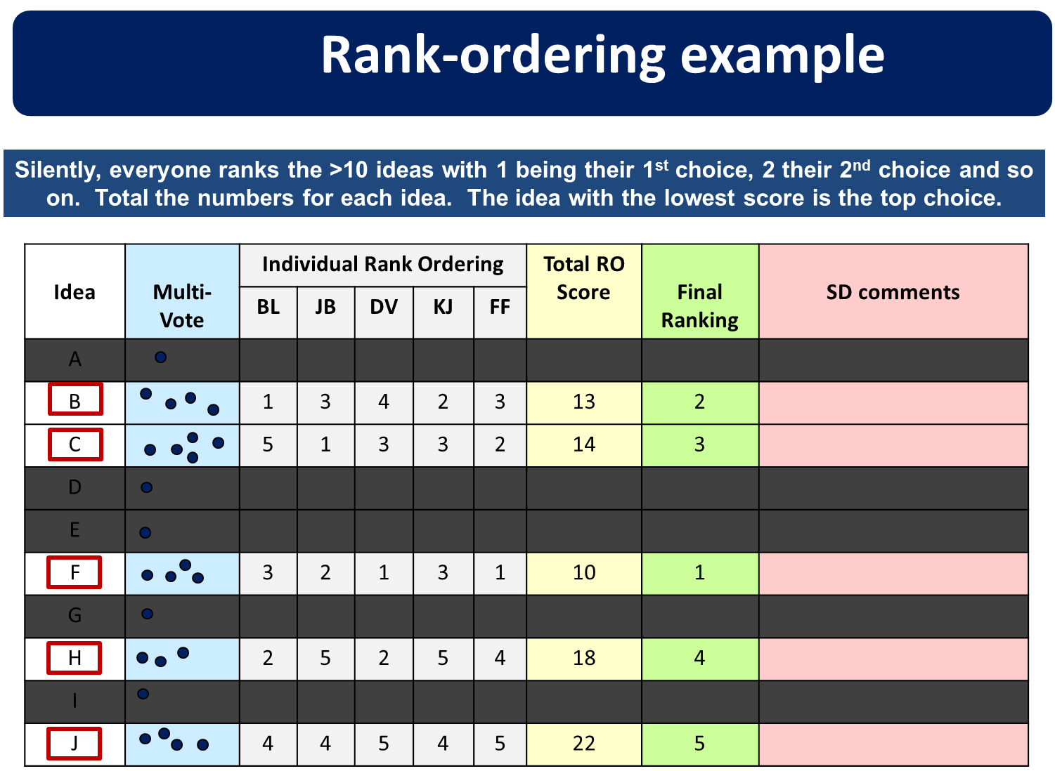Rank ordering example